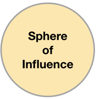 Sphere-of-Influence
